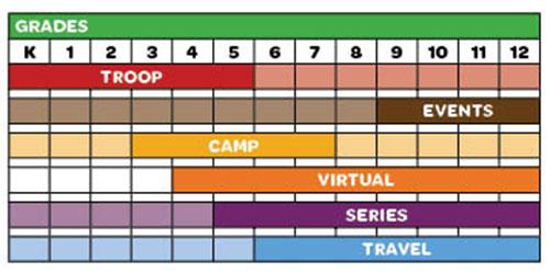 pathways chart