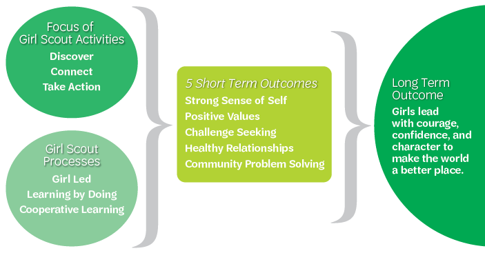 GSLE Model with outcomes