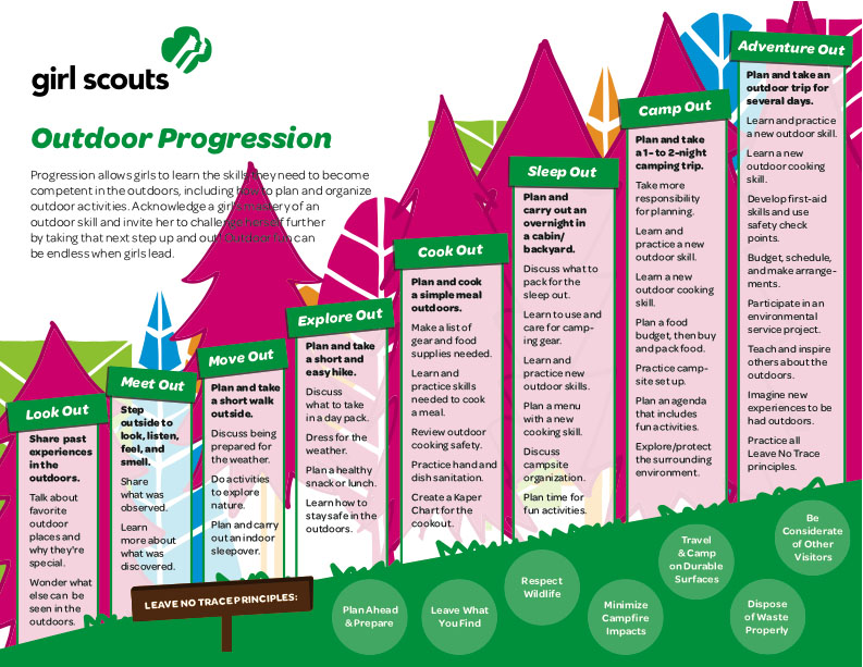 Outdoor Progression Chart
